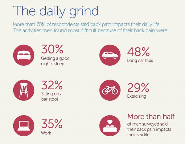 Back Pain_The daily grind