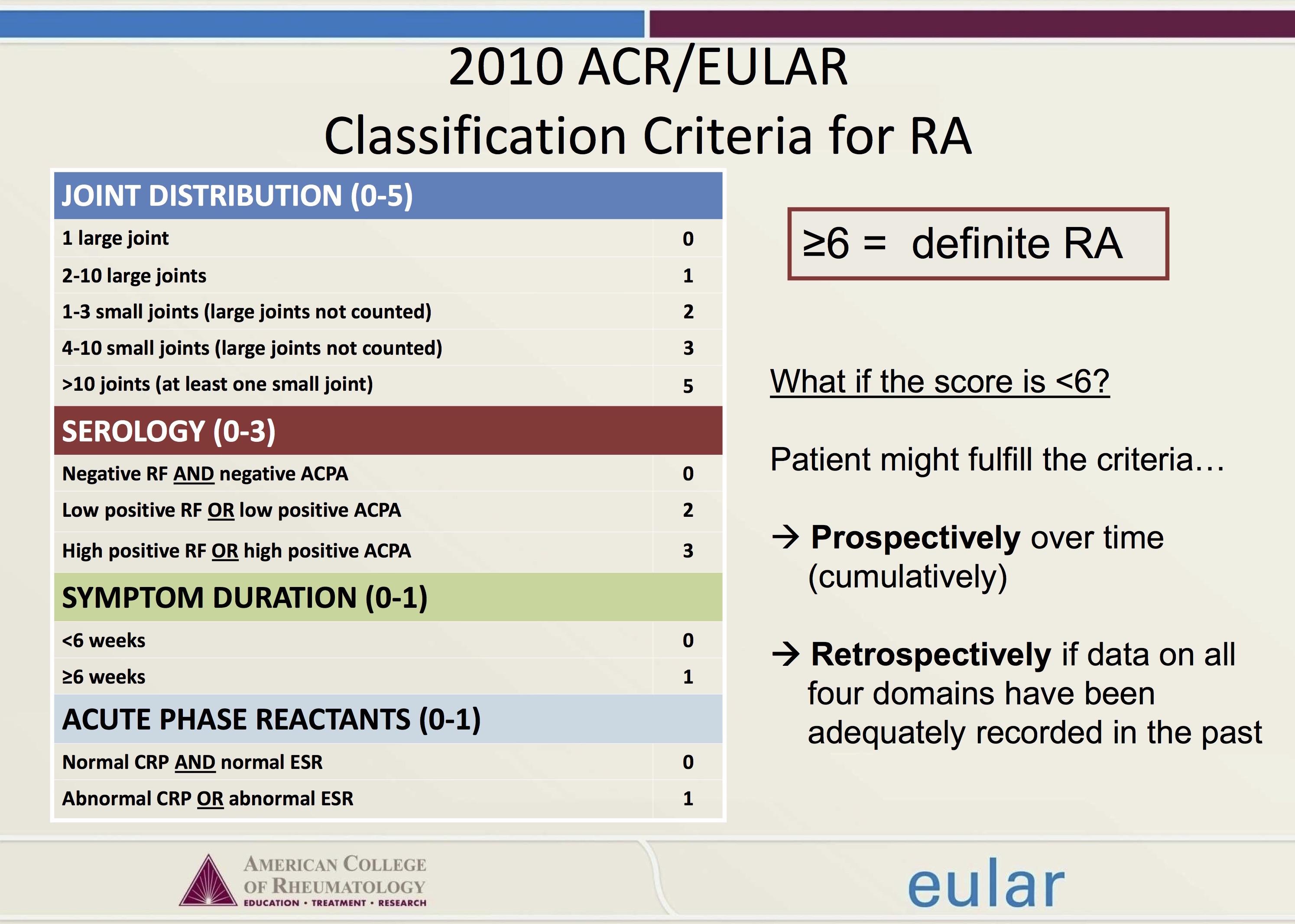 2010_ACREULAR_Classification_criteria_for_RA.jpg