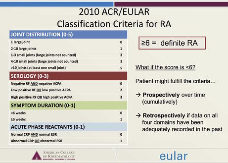 2010_ACREULAR_Classification_criteria_for_RA.jpg