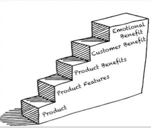 The Benefit Ladder.jpg