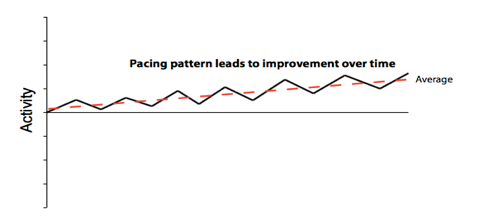Pacing pattern leads to improvement over time